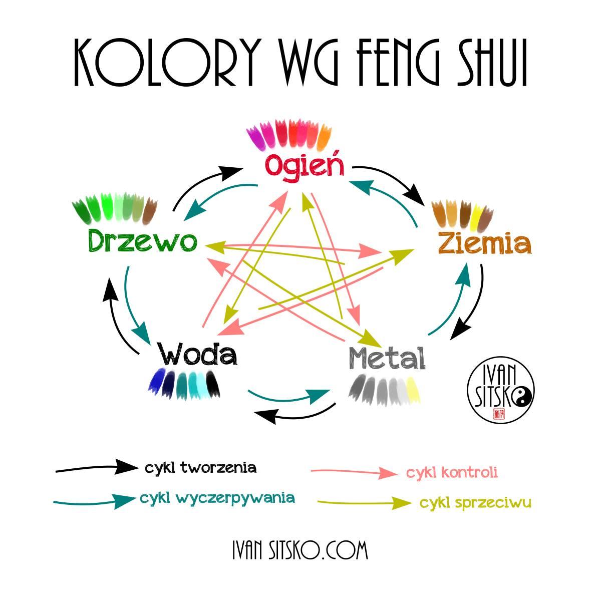 Podstawy feng shui: kolory w mieszkaniu – znaczenie i symbolika
