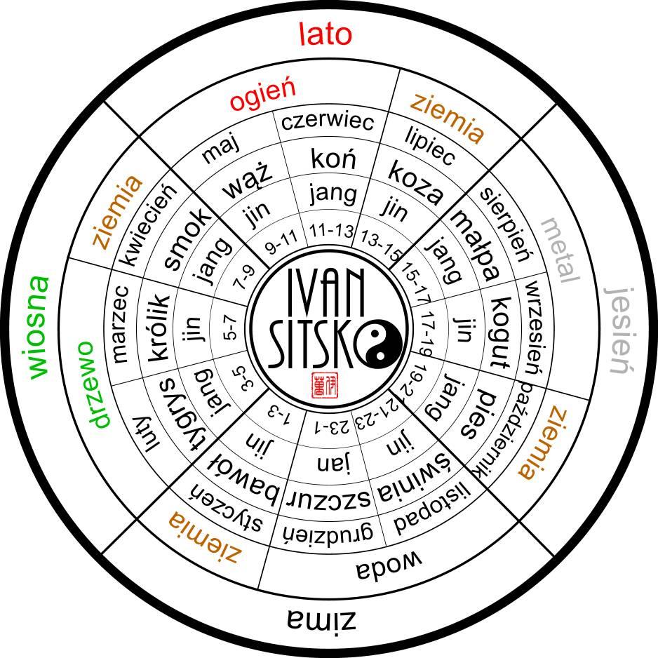 Okresy panującej energii opisane za pomocą dwunastu zwierząt oraz ułożone w czasie